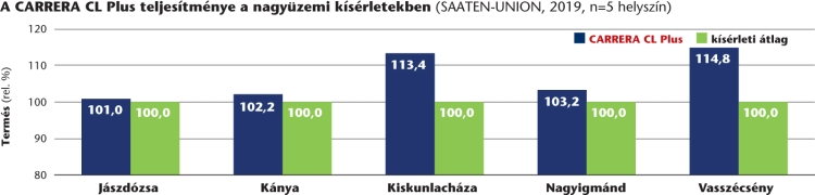 Carrera napraforgó grafikon