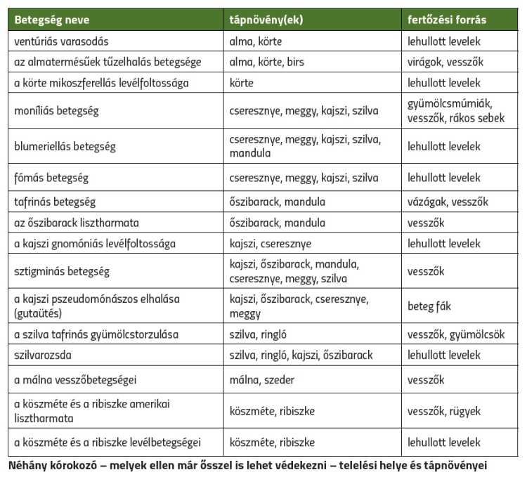 Néhány kórokozó - melyek ellen már ősszel is lehet védekezni - telelési helye és tápnövényei