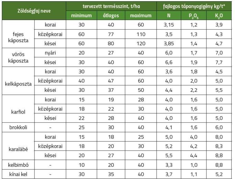 1. táblázat. A káposztafélék termésmennyisége és tápanyagigénye