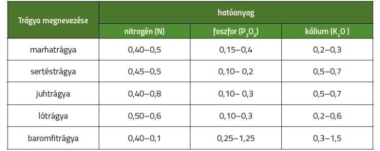 2. táblázat. A különféle szerves trágyák hatóanyag-tartalma