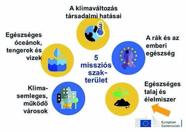 Az Európai Unió által létrehozott 5 tématerület, ahol küldetésként, missziós törekvésként javasolt a változtatás saját és a környezeti egészségünk érdekében