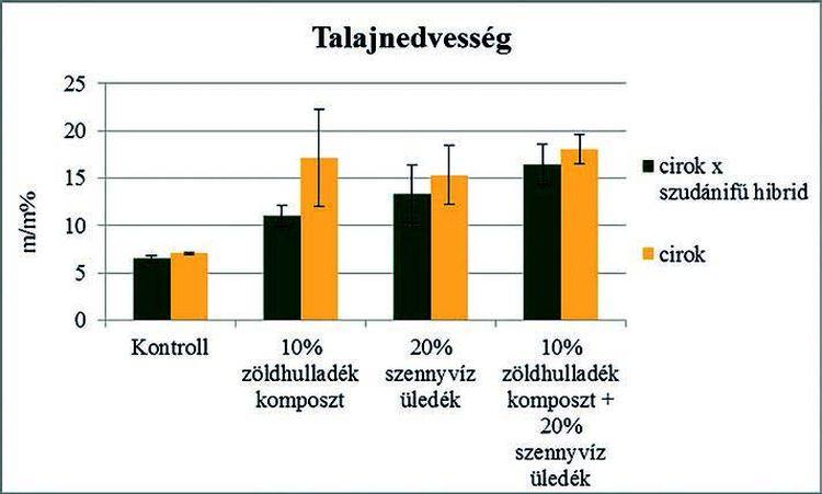 1. ábra. A tenyészedényekben mért talajnedvesség-értékek