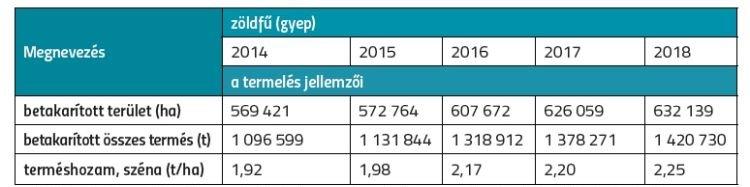 1. táblázat. A termést adó gyepterületek nagysága és hozama. Forrás: KSH STADAT 4.1.17