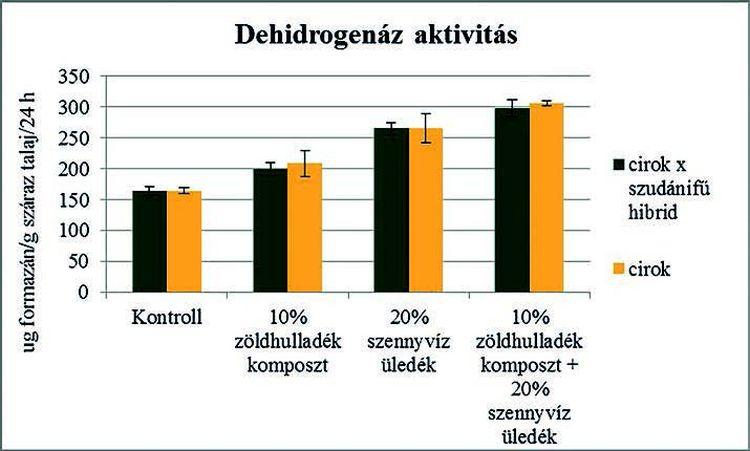 2. ábra. A kezelésekben mért dehidrogenáz-aktivitás
