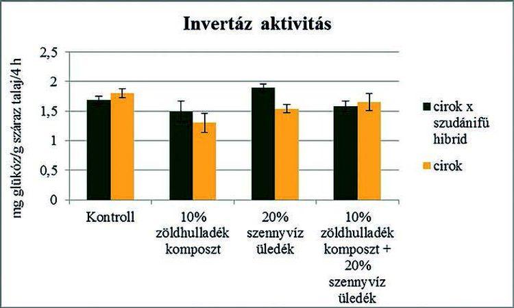 3. ábra. A kezelésekben mért invertázaktivitás