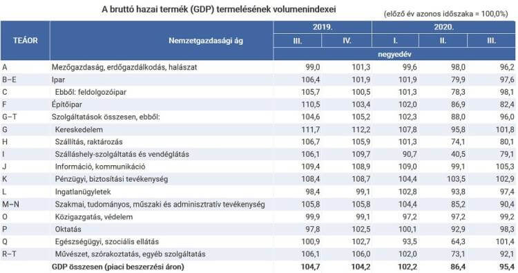 GDP volumenindexei