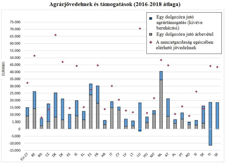 agrarjovedelmek es tamogatasok EU