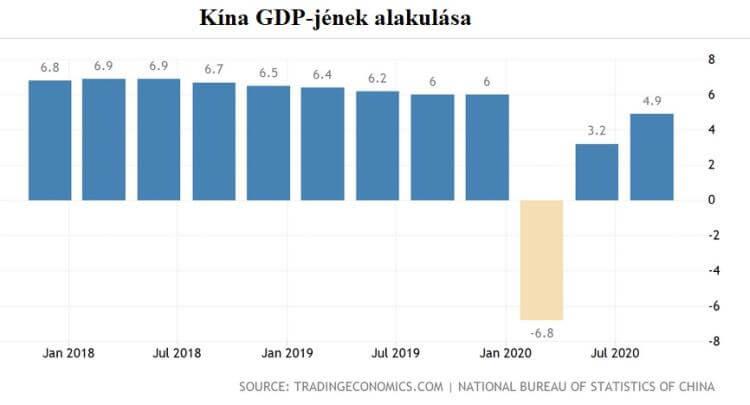 Kína GDP-jének alakulása