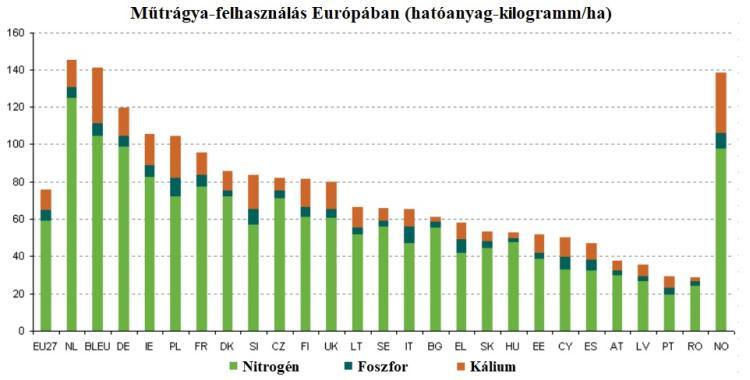 Műtrágya-felhasználás Európában