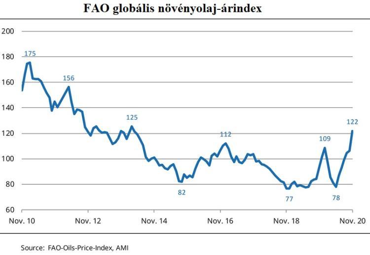 FAO globális növényolaj-árindex