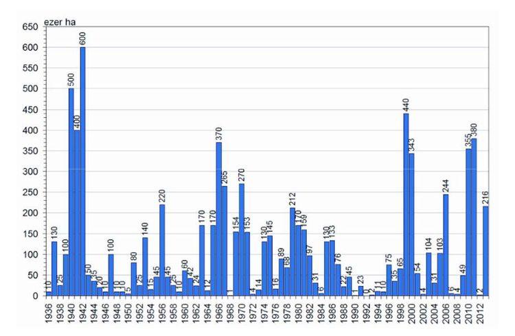 Belvizek előfordulási gyakorisága 1970 és 2012 között