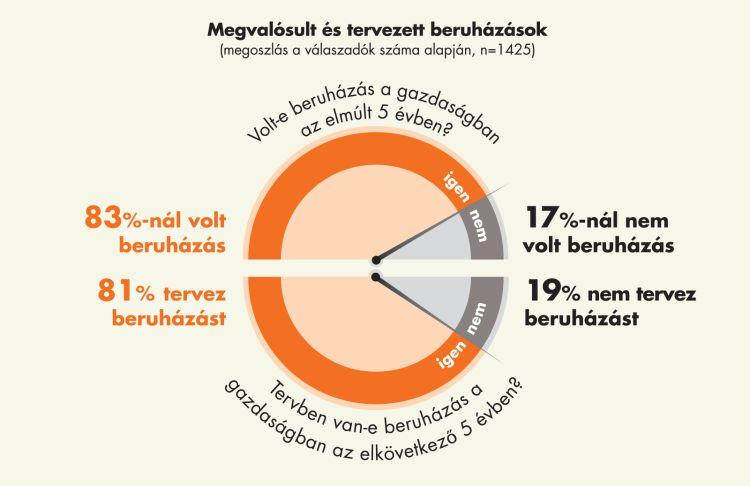 Megvalósult és tervezett beruházások (diagramm)