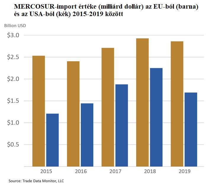 Mercosur-import értéke