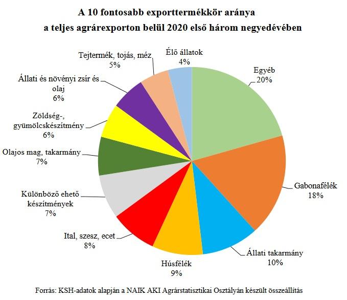 agrartermekek exportaranya
