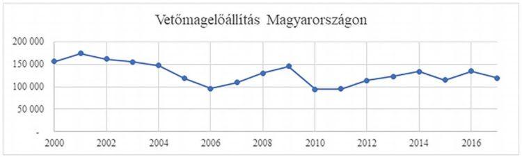 vetőmagelőállítás Magyarországon