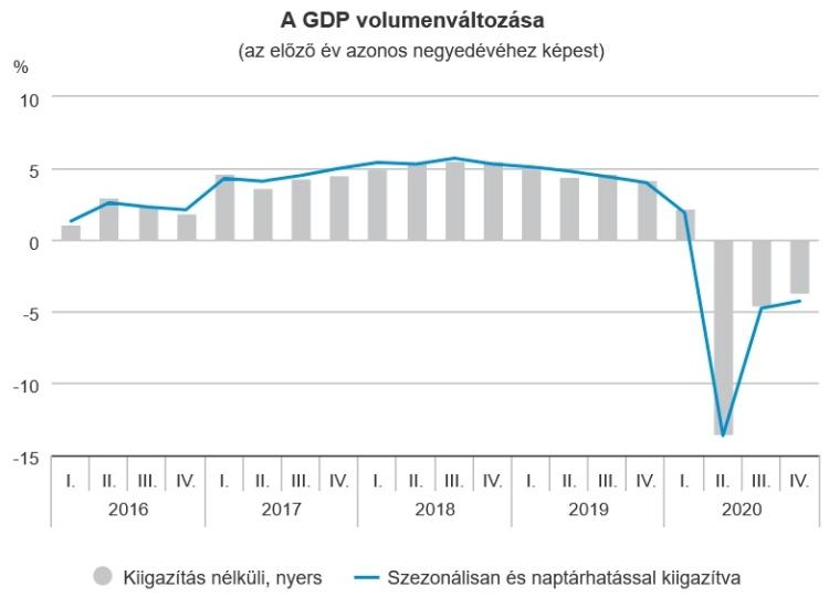 GDP járvány