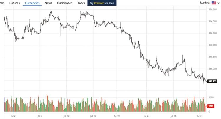 Euro/forint árfolyam 2020.07.