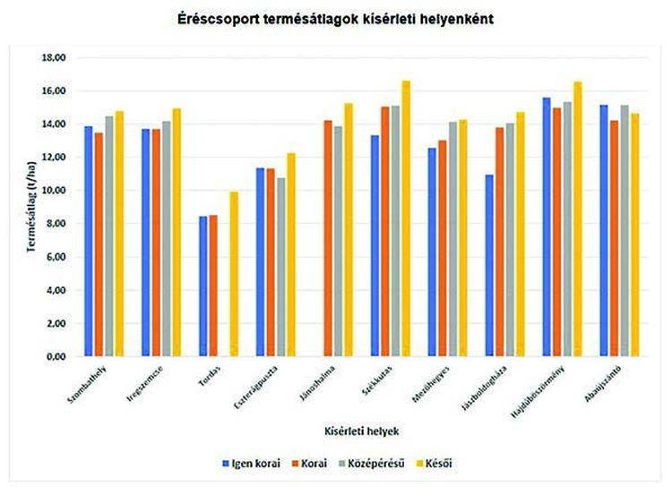 1. grafikon. Szemeskukorica-termésátlagok, éréscsoportokra lebontva