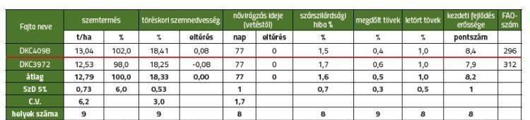 2. táblázat. GOSZ-VSZT-NAK Posztregisztrációs Fajtakísérlet szemes kukorica, igen korai érésű fajták (FAO 240–299). Rangsor: szemtermés (t/ha)