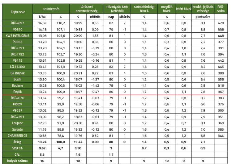 3. táblázat. GOSZ-VSZT-NAK Posztregisztrációs Fajtakísérlet szemes kukorica, korai fajták (FAO 300–399). Rangsor: szemtermés (t/ha)