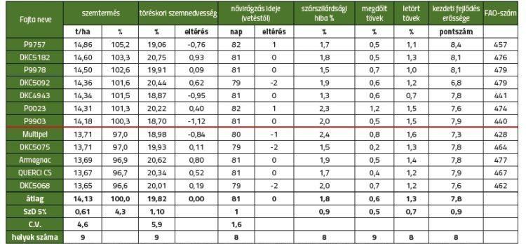 4. táblázat. GOSZ-VSZT-NAK Posztregisztrációs Fajtakísérlet SZEMESKUKORICA Középérésű fajták (FAO 400-499) Rangsor: szemtermés (t/ha)