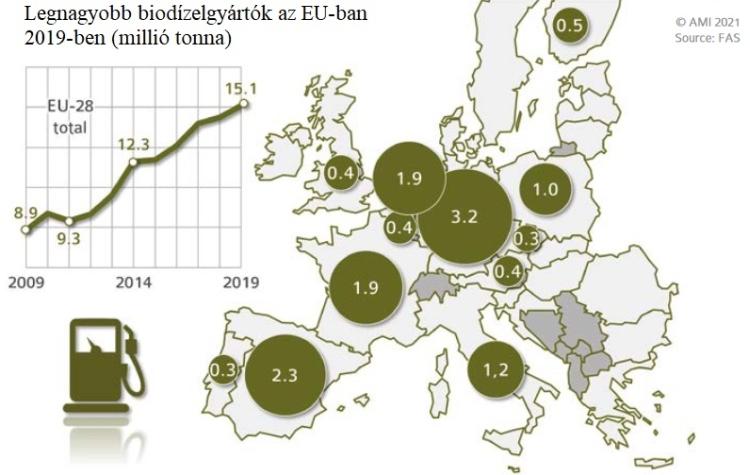 biodizel EU