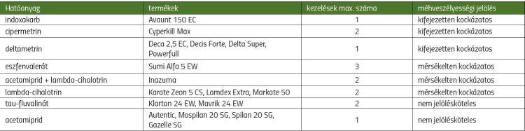 Mustárban engedélyezett rovarölő készítmények táblázat