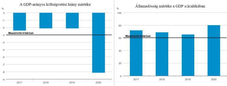 GDP hiany allamadossag