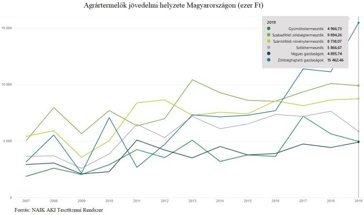 agrarjovedelmek novenytermesztes