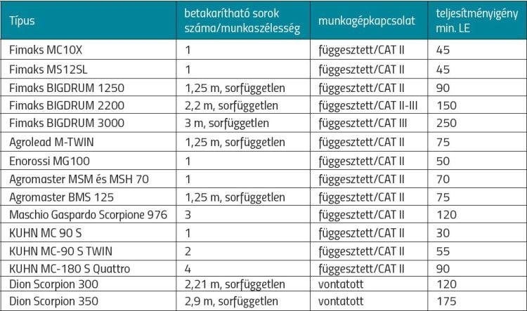 Néhány, hazánkban is elérhető silózógép táblázat