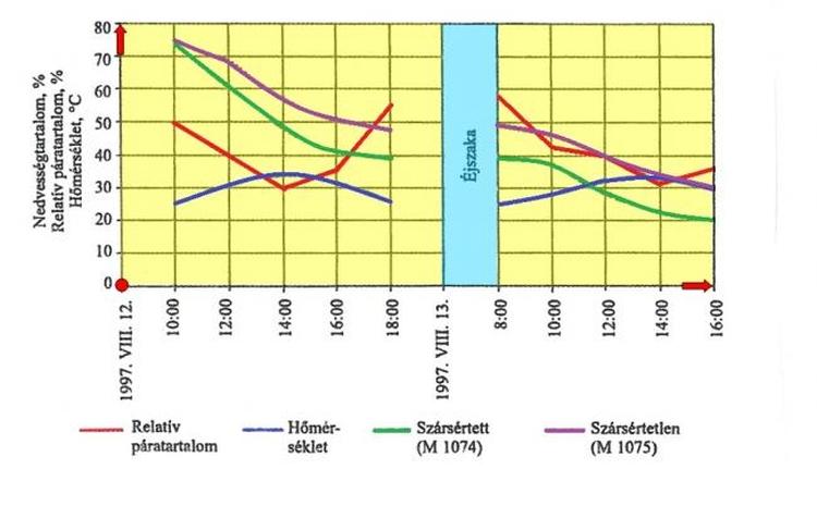 Száradási idő grafikon