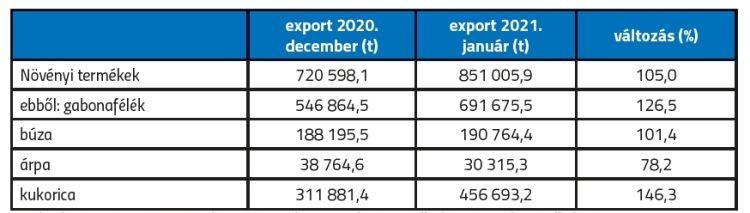 Agrárexport táblázat