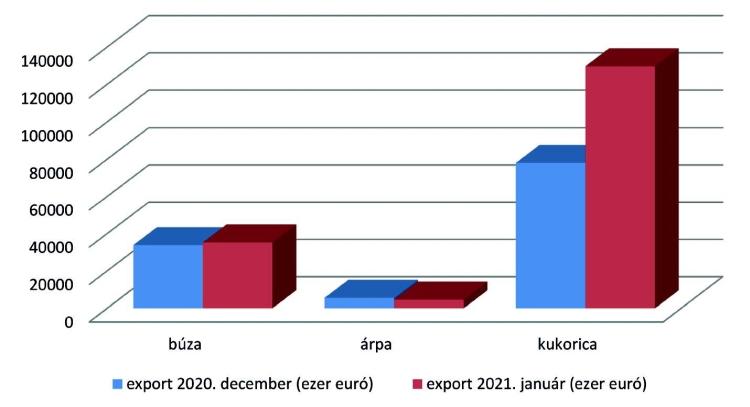 Agrárexport grafikon
