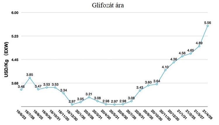 glifozát ára diagramm