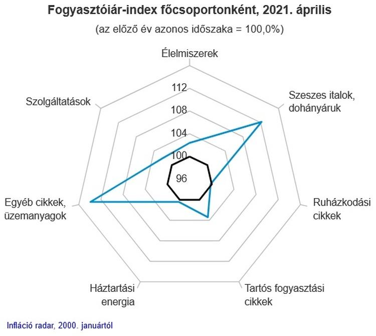 fogyasztóiár-index ábra