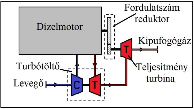 A mechanikus soros turbocompound rendszer vázlata