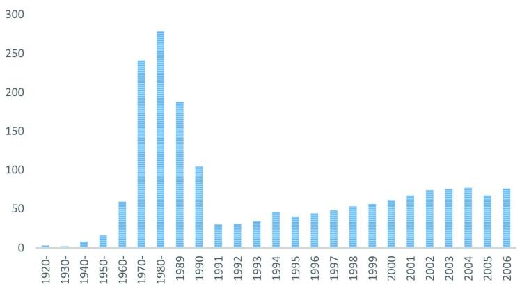Műtrágya-hatóanyagok hazai összesített felhasználása