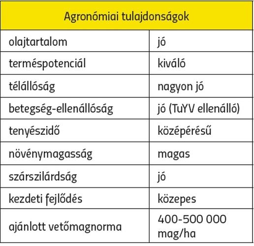 Agronómiai tulajdonságok