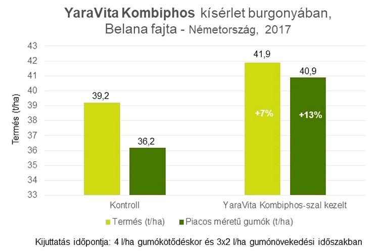 YaraVita Kombiphos alkalmazásának kísérleti eredményei