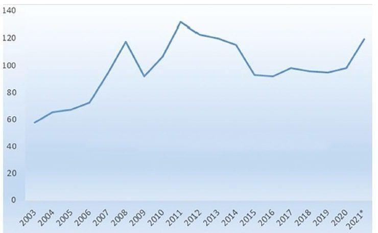 FAO élelmiszer-árindex