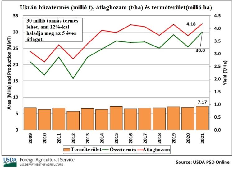 orosz ukran buzatermes