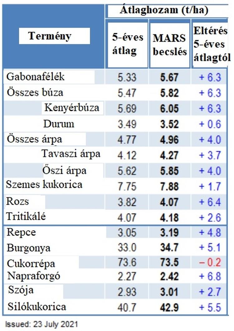 uniós termésatlágok