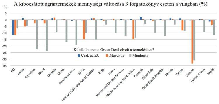 Green Deal hatasa agrartermelesre