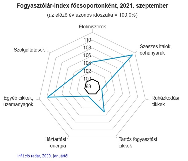 inflációs radar